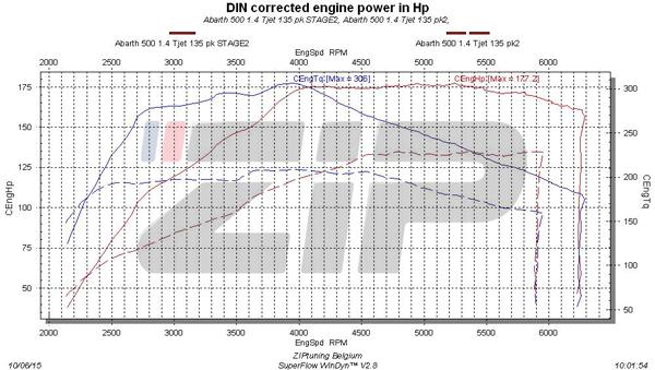 Abarth 500 1.4 Tjet 135 pk Dynosheet