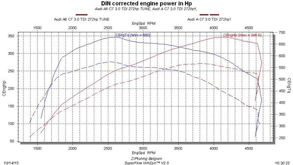 Audi A6 3.0 TDI Chiptuning