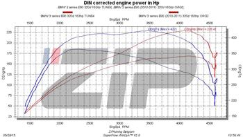 BMW 320d 163 pk chiptuning
