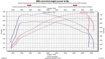 Porsche Panamera 3.0i Hybrid Chiptuning