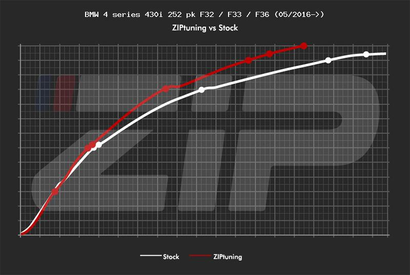BMW 4 series 430i 252 pk F32 / F33 / F36 (05/2016→) pk