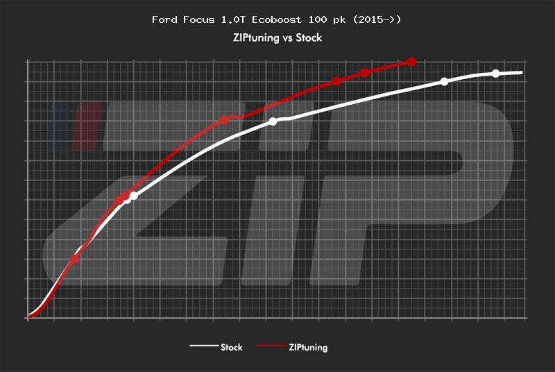 Ford Focus 1.0T Ecoboost 100 pk (2015→) pk