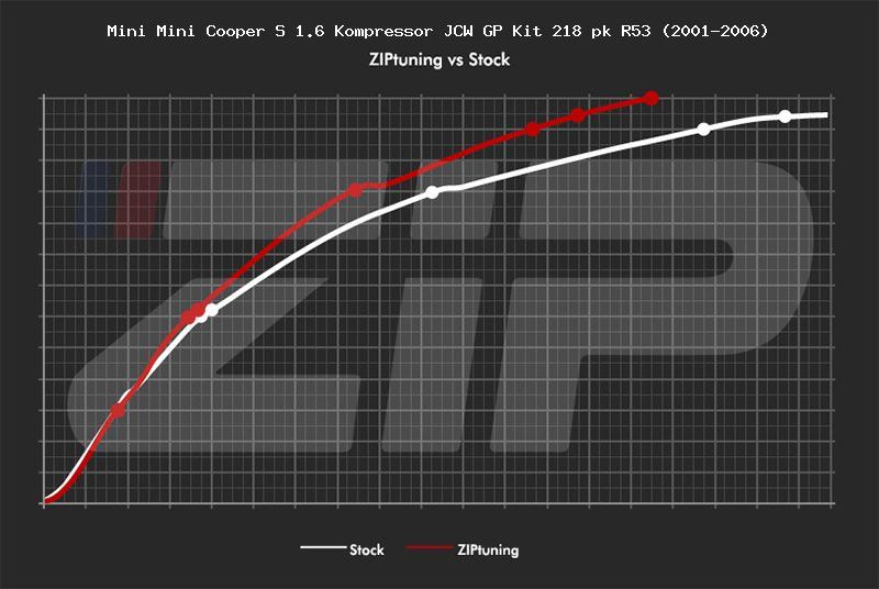 Mini Mini Cooper S 1.6 Kompressor JCW GP Kit 218 pk R53 (2001-2006) pk